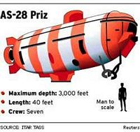 Russian Sailors Rescued from Trapped AS-28 Mini Submarine - click to read more